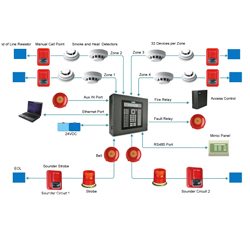 convetional fire alarm systems